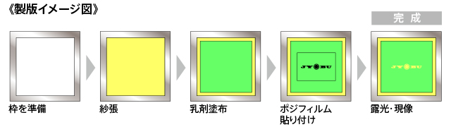 製版イメージ図